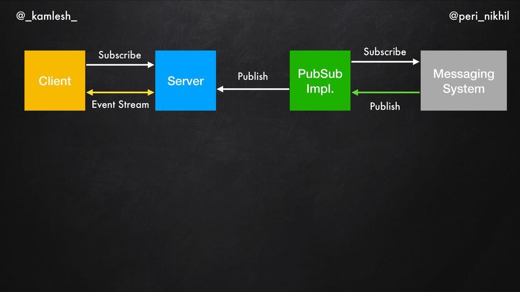 Client Server PubSub Impl. Event Stream Subscri...