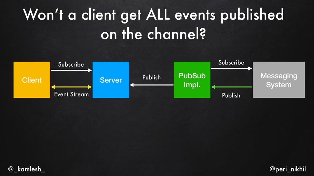 Won't a client get ALL events published on the ...