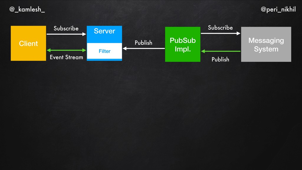 Client Server Event Stream Subscribe Filter Pub...
