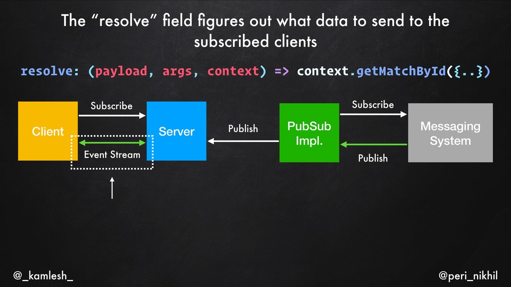 """The """"resolve"""" field figures out what data to send..."""