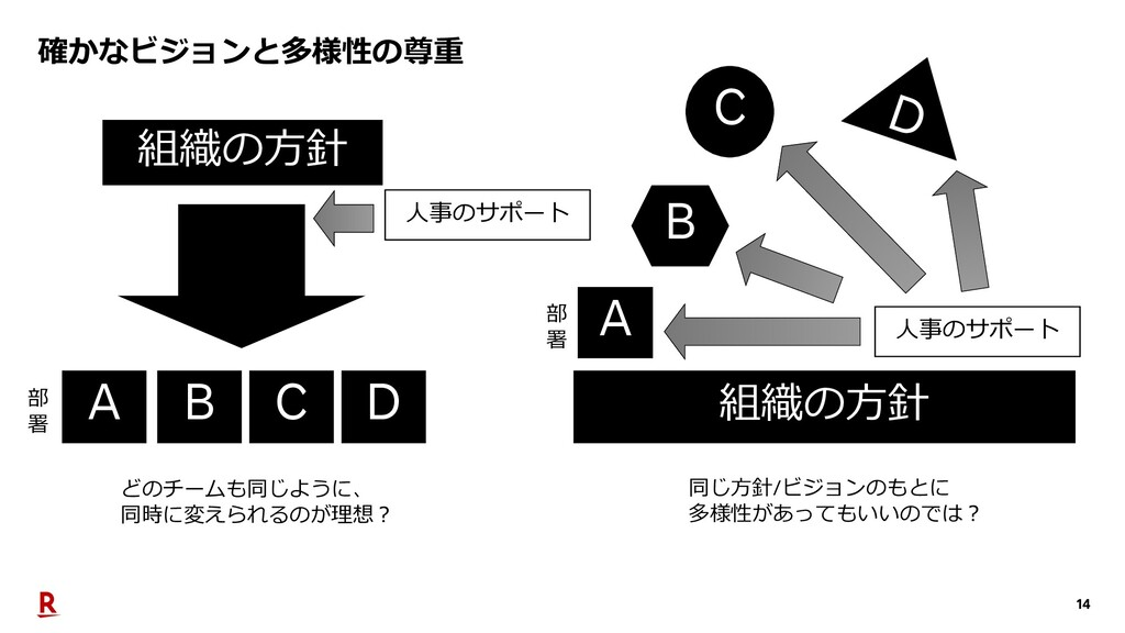 14 確かなビジョンと多様性の尊重 組織の⽅針 A B C D 組織の⽅針 C D A B ど...