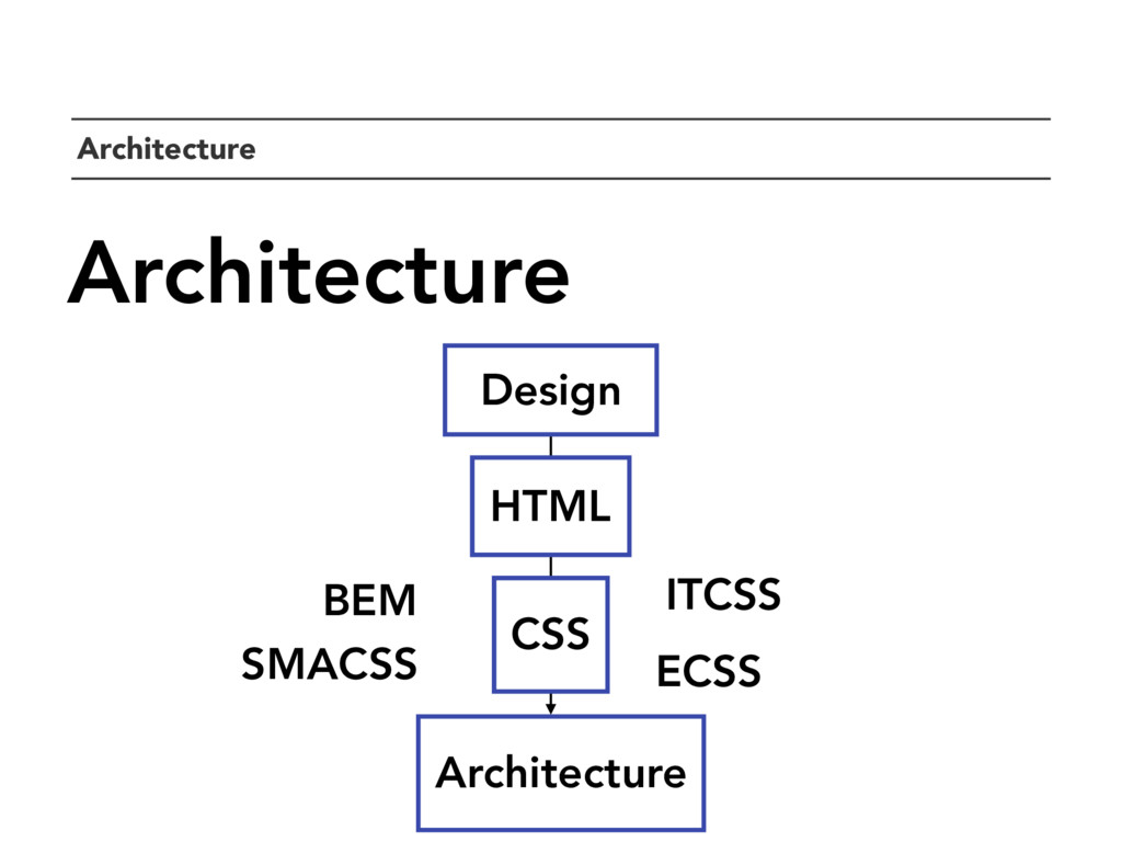 `Architecture Architecture CSS BEM ECSS ITCSS S...