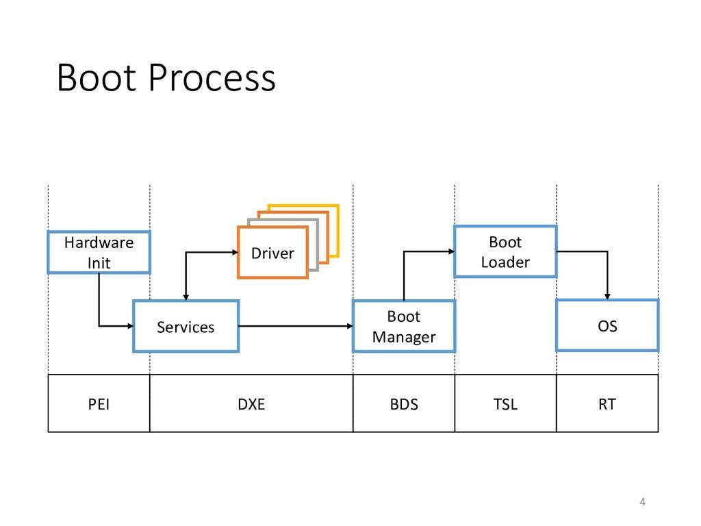 Boot Process 4 PEI DXE BDS TSL RT Hardware Init...