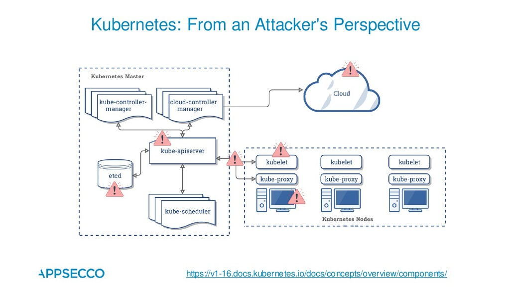 Kubernetes: From an Attacker's Perspective http...