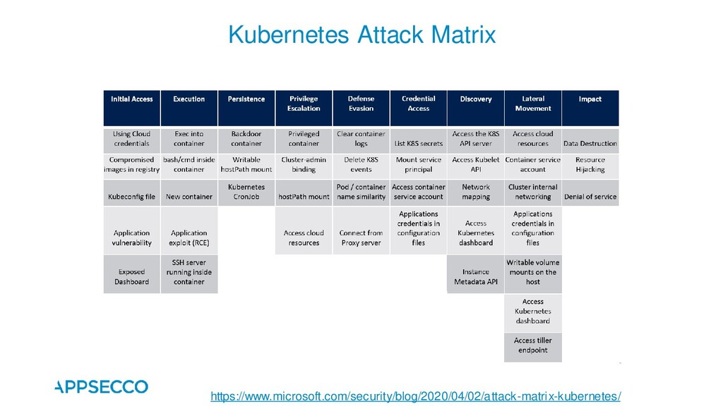 Kubernetes Attack Matrix https://www.microsoft....