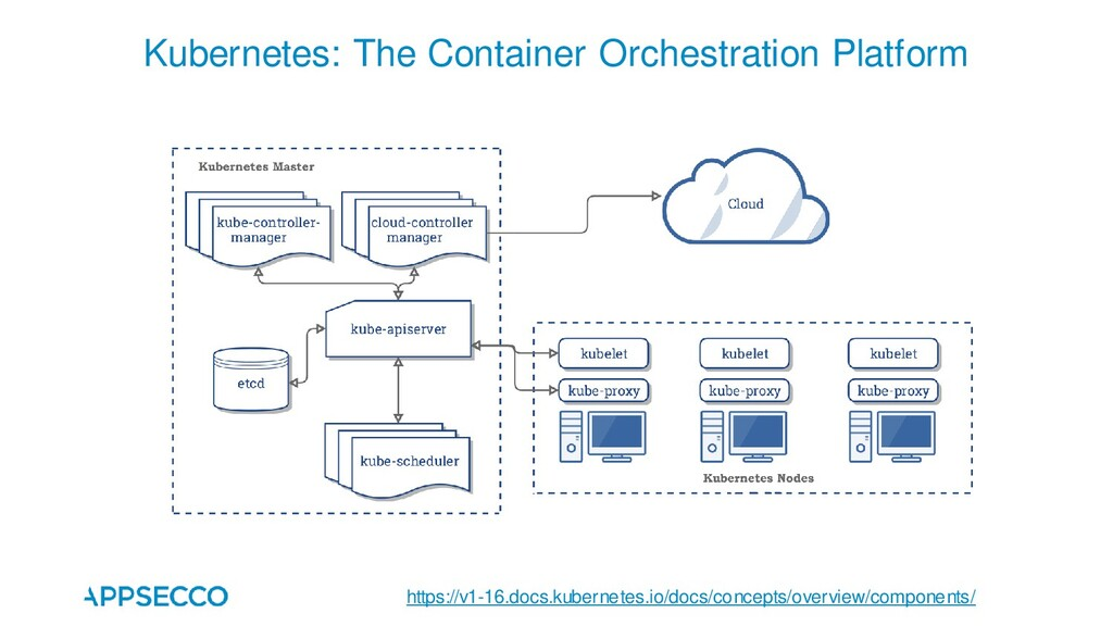 Kubernetes: The Container Orchestration Platfor...