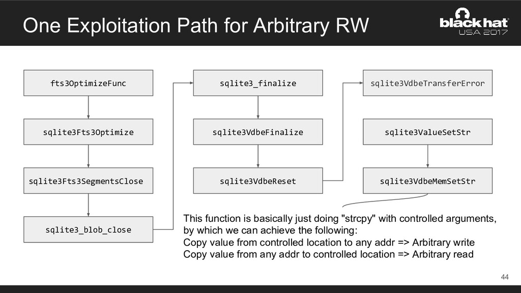 One Exploitation Path for Arbitrary RW 44 fts3O...