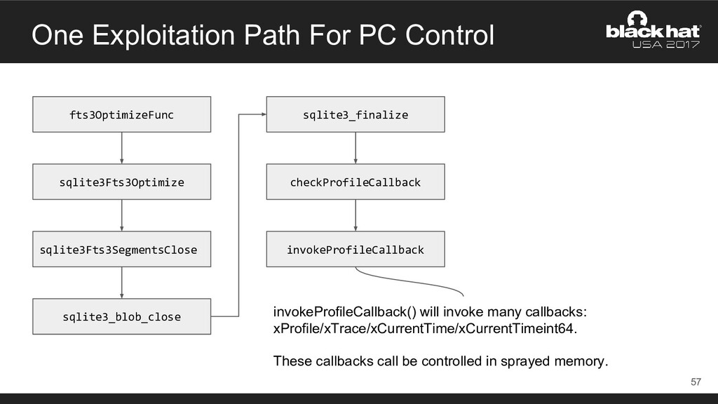 One Exploitation Path For PC Control 57 fts3Opt...