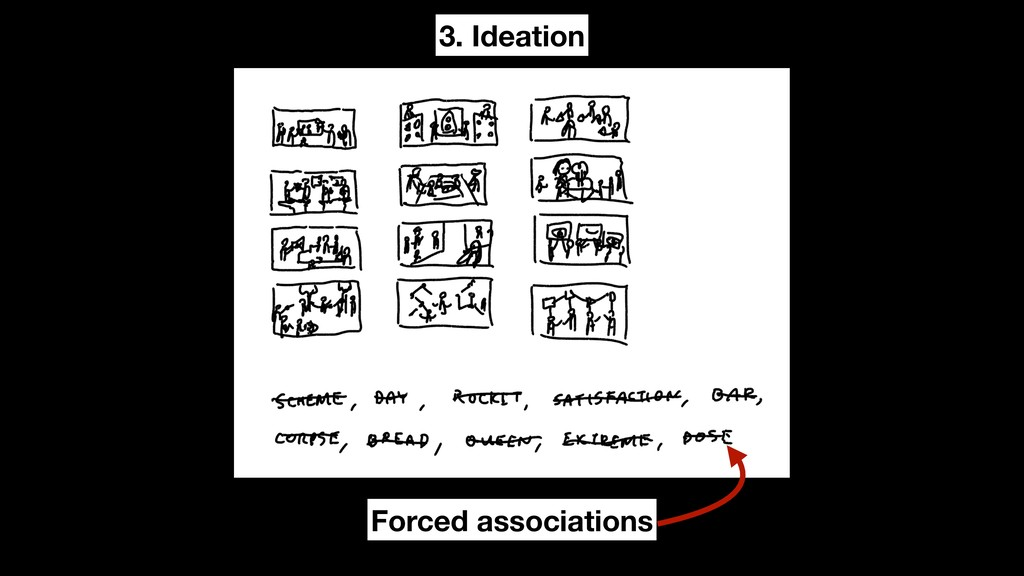 3. Ideation Forced associations