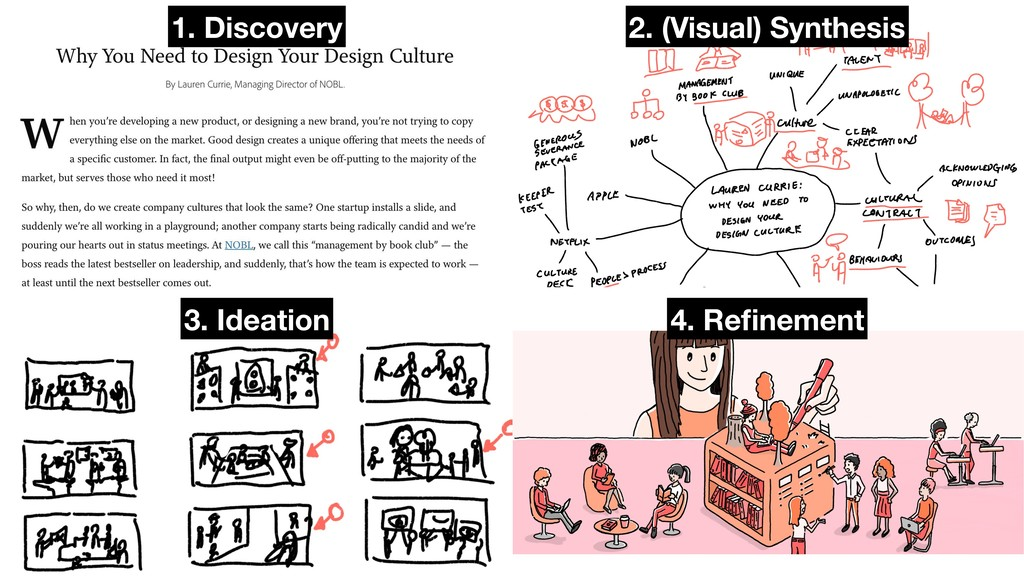 1. Discovery 2. (Visual) Synthesis 3. Ideation ...