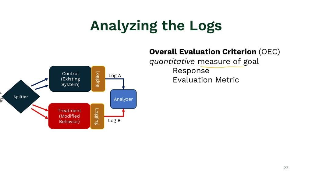 Analyzing the Logs 23 Splitter Control (Existin...