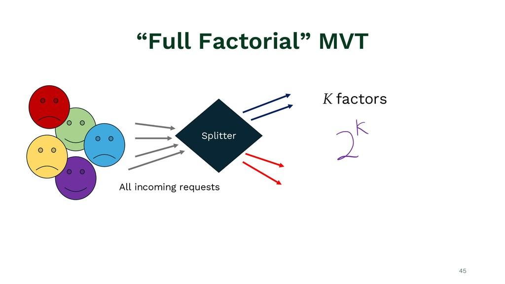 """""""Full Factorial"""" MVT 45 Splitter All incoming r..."""