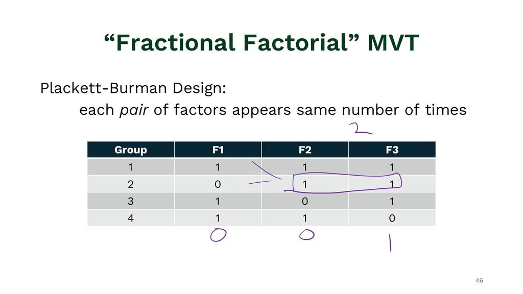 """""""Fractional Factorial"""" MVT Plackett-Burman Desi..."""