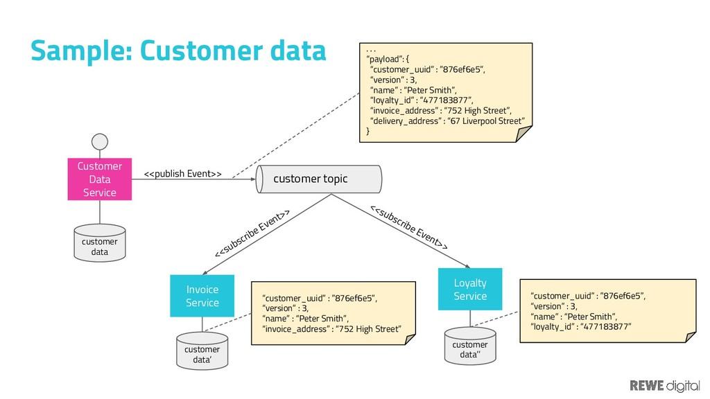 Sample: Customer data customer data customer to...