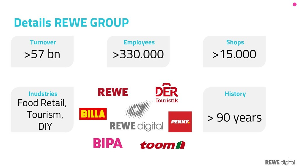 3 Details REWE GROUP Turnover >57 bn History > ...