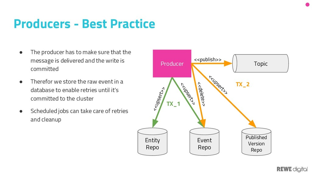 Producers - Best Practice Entity Repo Event Rep...
