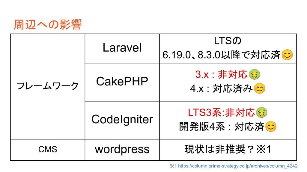 周辺への影響 フレームワーク Laravel LTSの 6.19.0、8.3.0以降で対応済😊...