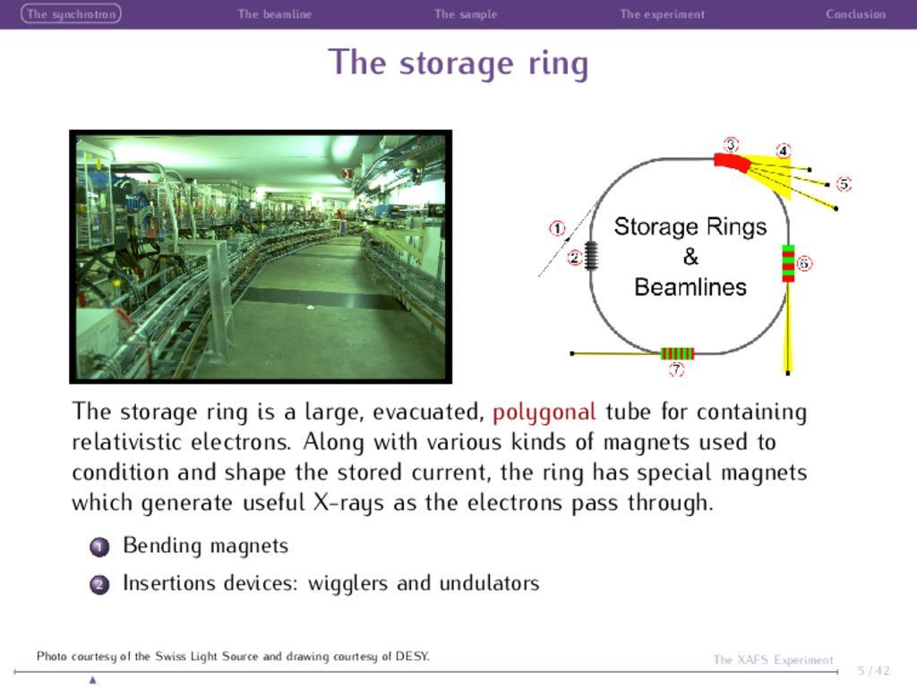 The synchrotron The beamline The sample The exp...
