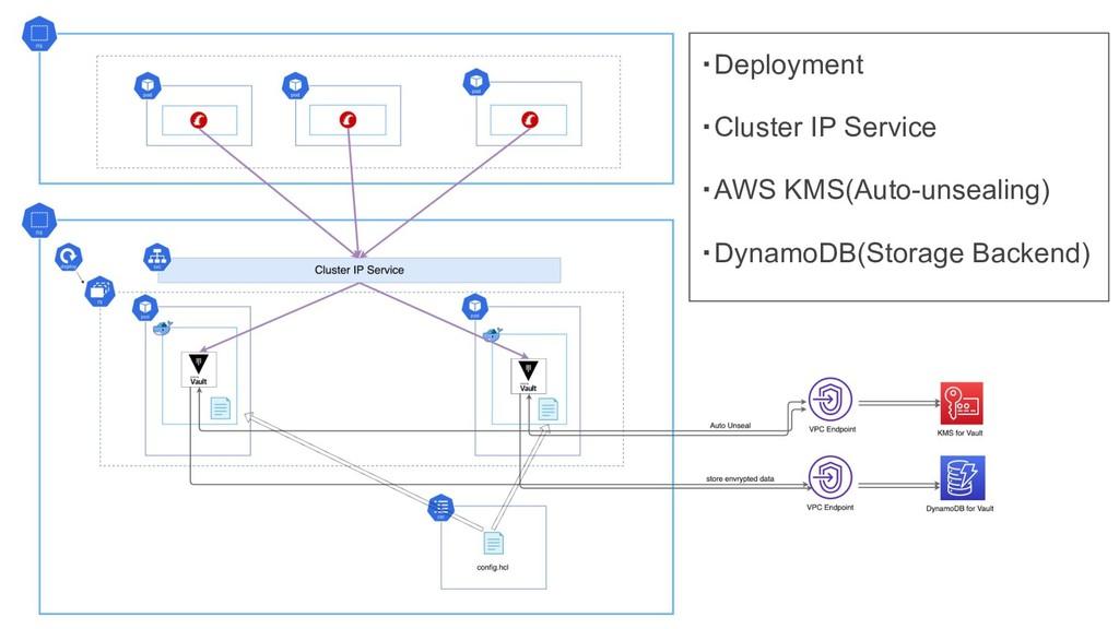 ・Deployment ・Cluster IP Service ・AWS KMS(Auto-u...