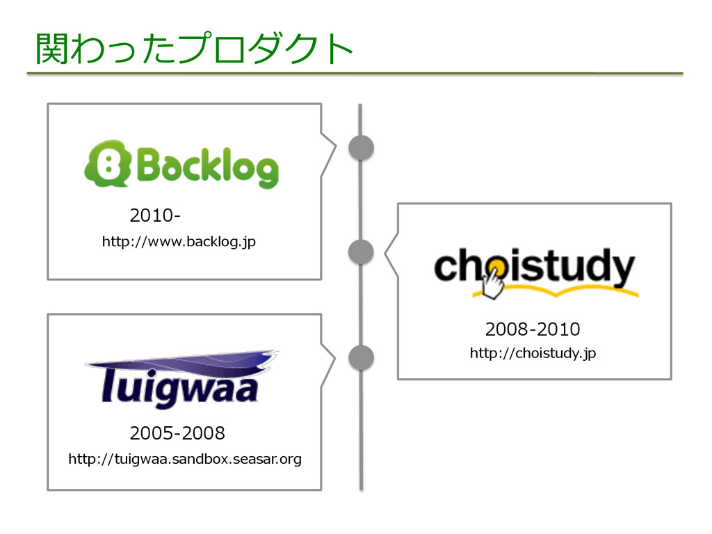 関わったプロダクト 2005-‐‑‒2008 2008-‐‑‒2010 2010-‐‑‒ ht...
