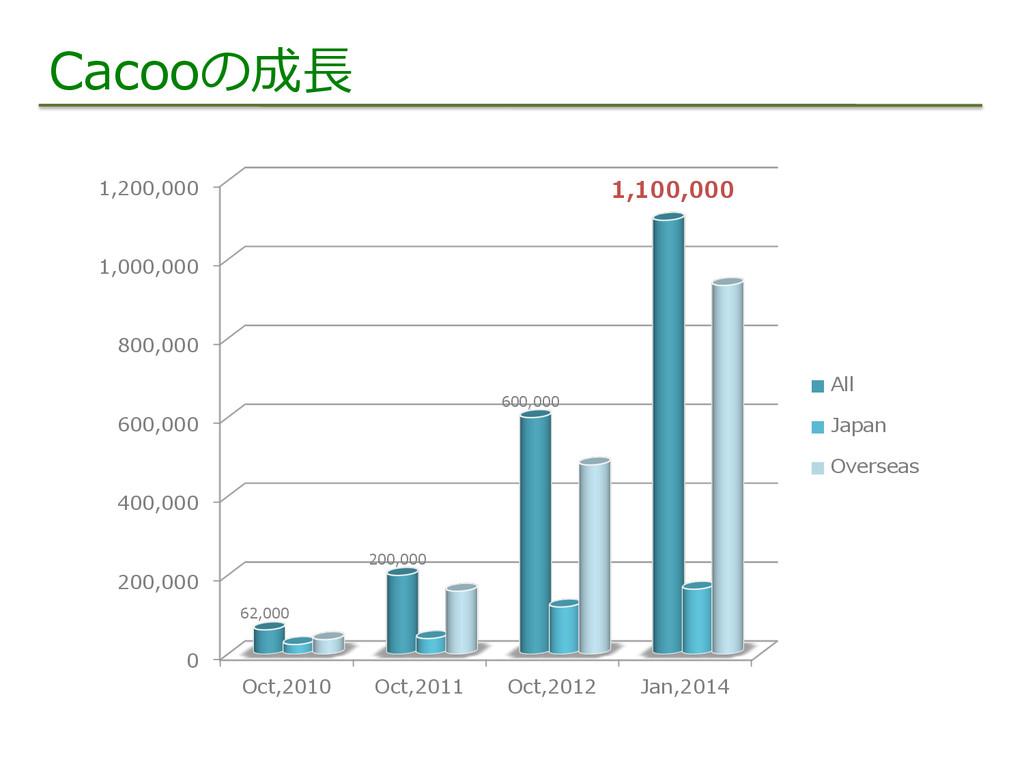 Cacooの成⻑⾧長 0 200,000 400,000 600,000 800,000 1,...