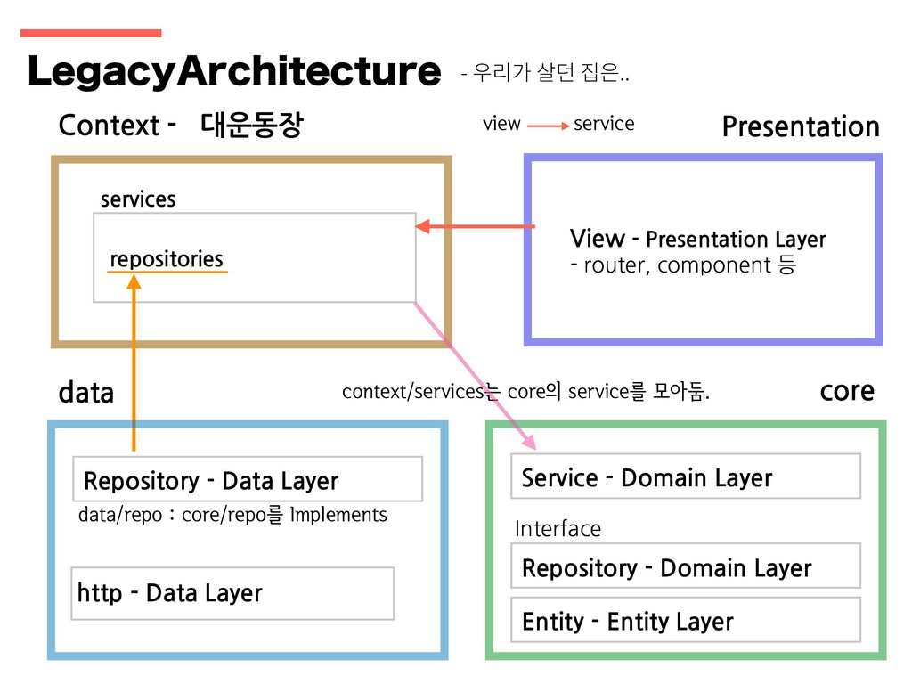 Context - 대운동장 Presentation services repositori...