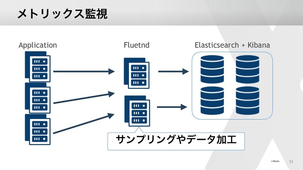 ϝτϦοΫεࢹ Application Elasticsearch + Kibana Flu...