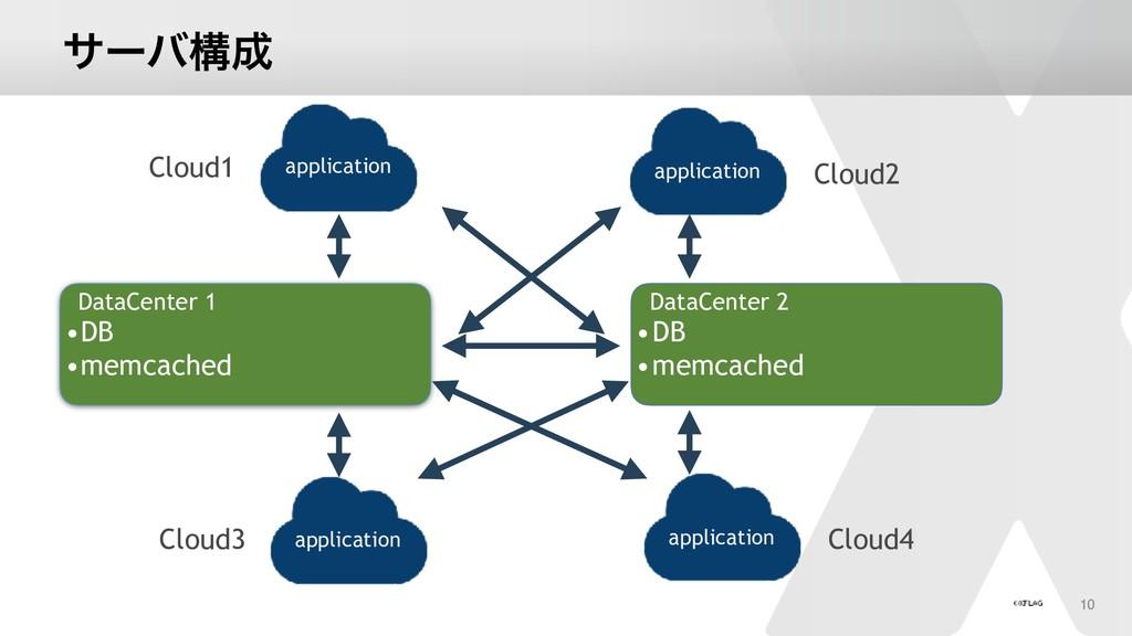 αʔόߏ DataCenter 1 •DB •memcached DataCenter 2 ...