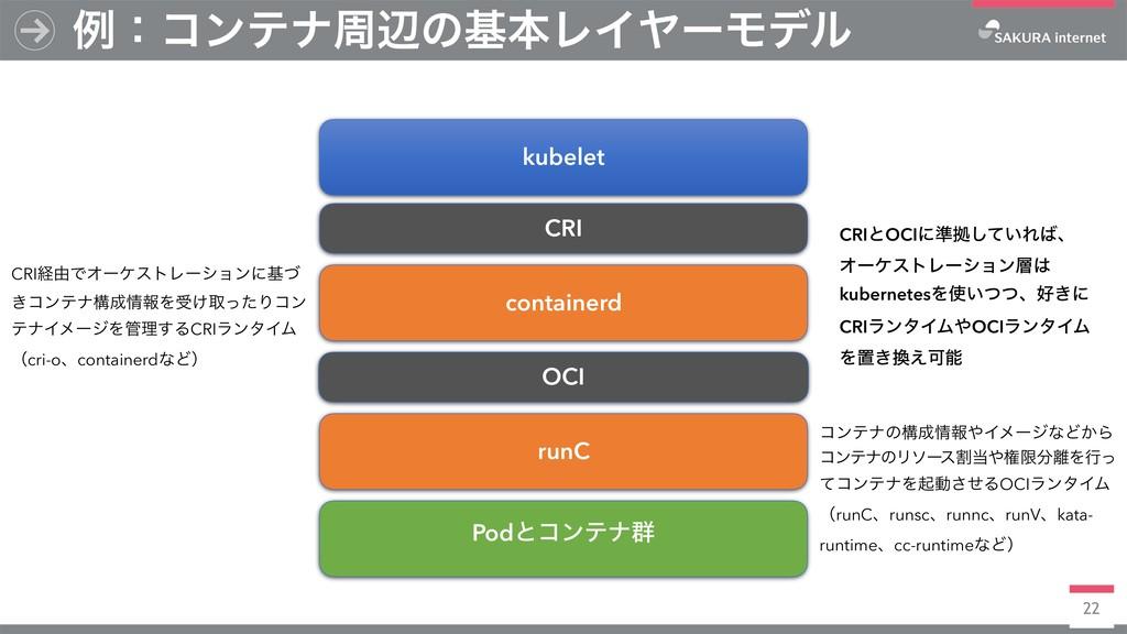 22 ྫɿίϯςφपลͷجຊϨΠϠʔϞσϧ kubelet CRI containerd OC...