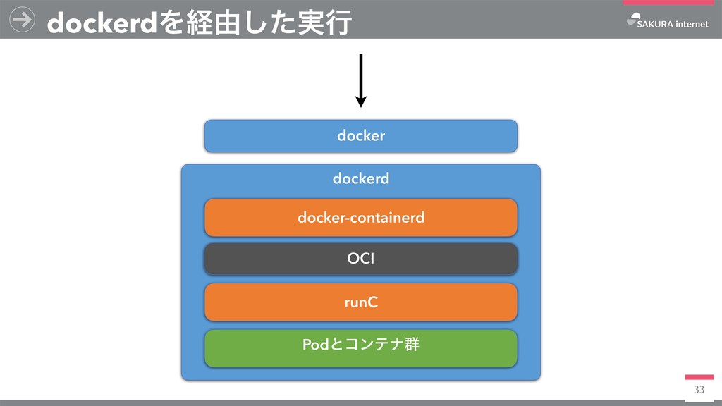 33 dockerdΛܦ༝࣮ͨ͠ߦ dockerd docker-containerd OCI...