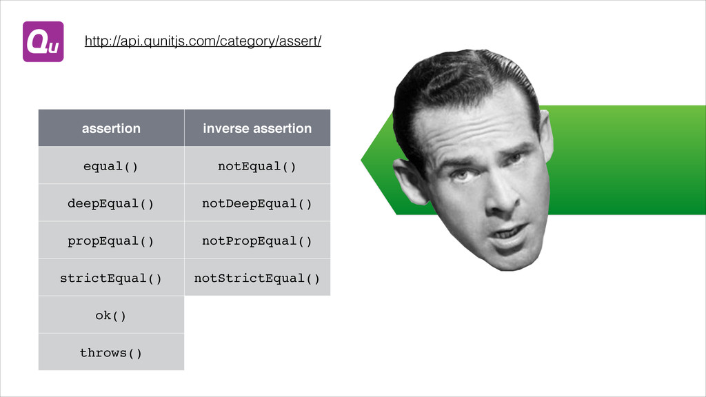 assertion inverse assertion equal() notEqual() ...