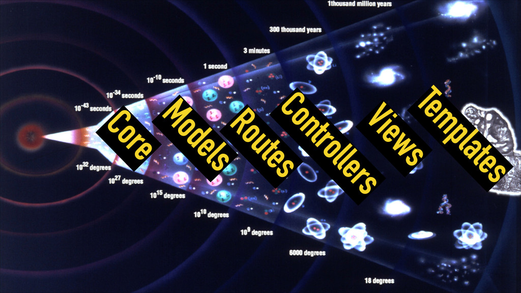 Templates Views Controllers Routes Models Core