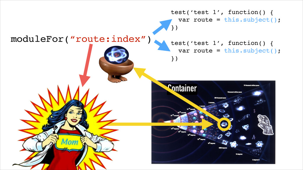 Container test('test 1', function() {! var rout...