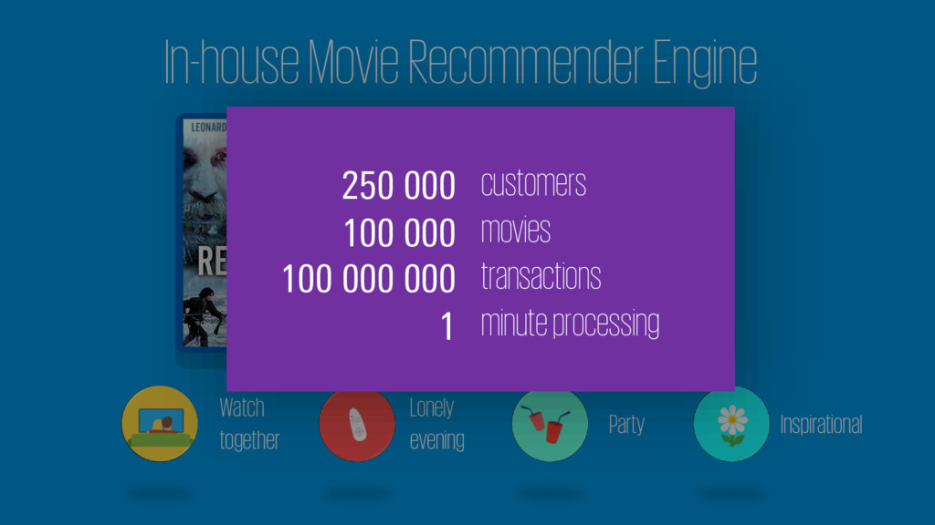 In-house Movie Recommender Engine Watch togethe...