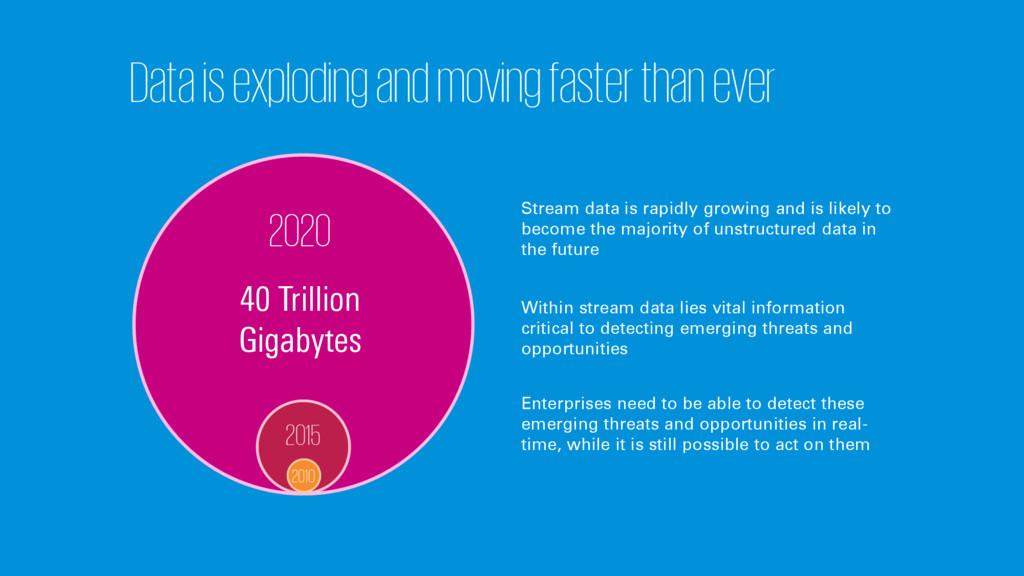 2020 40 Trillion Gigabytes Data is exploding an...