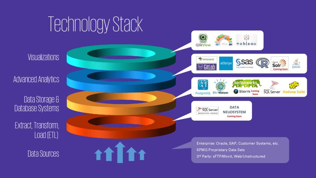 Technology Stack Visualizations QlikView Advanc...