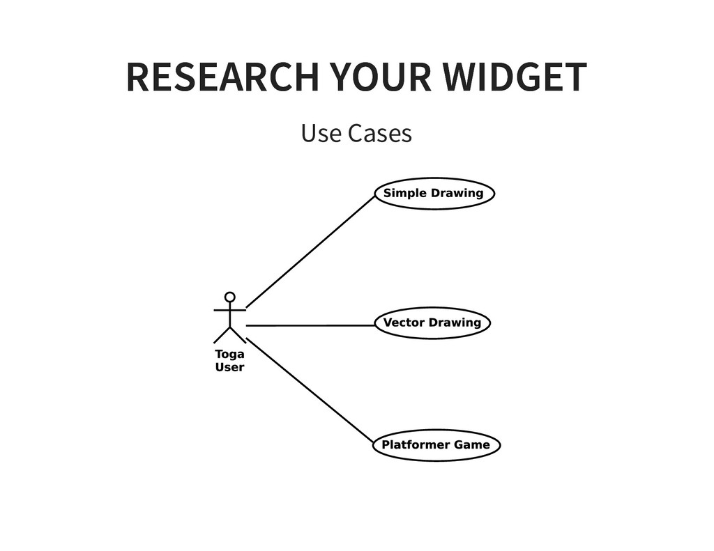 RESEARCH YOUR WIDGET RESEARCH YOUR WIDGET Use C...