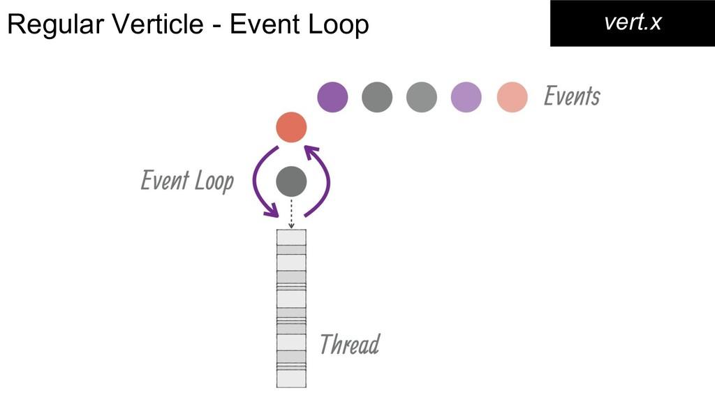 Regular Verticle - Event Loop vert.x