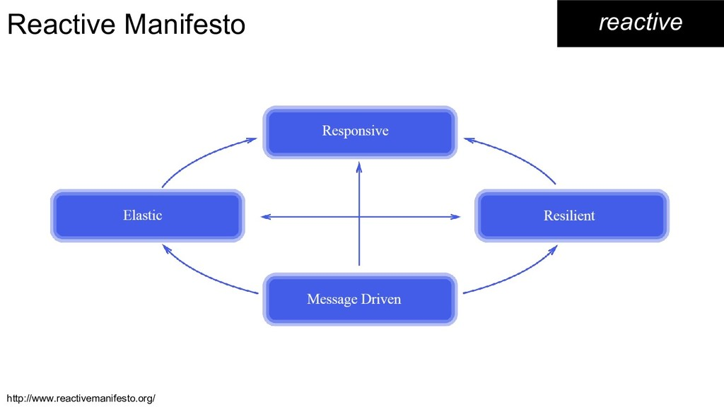 reactive Reactive Manifesto http://www.reactive...