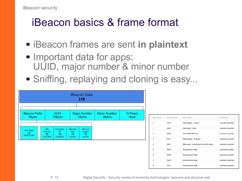 iBeacon basics & frame format iBeacon frames ar...