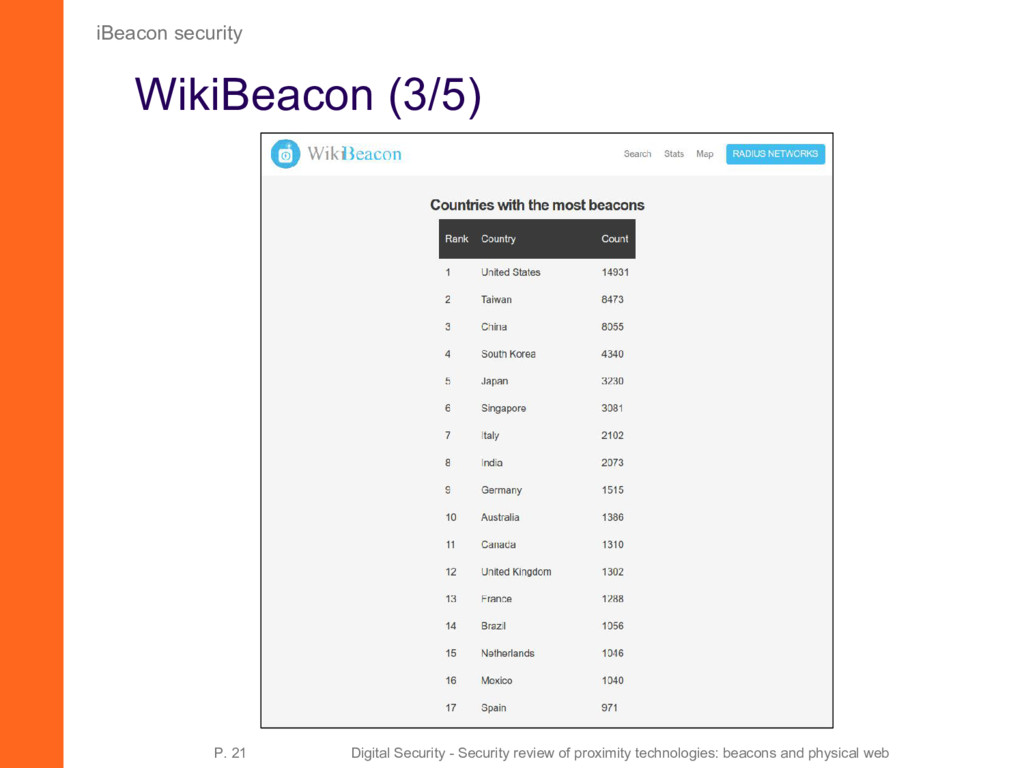 WikiBeacon (3/5) iBeacon security P. 21 Digital...