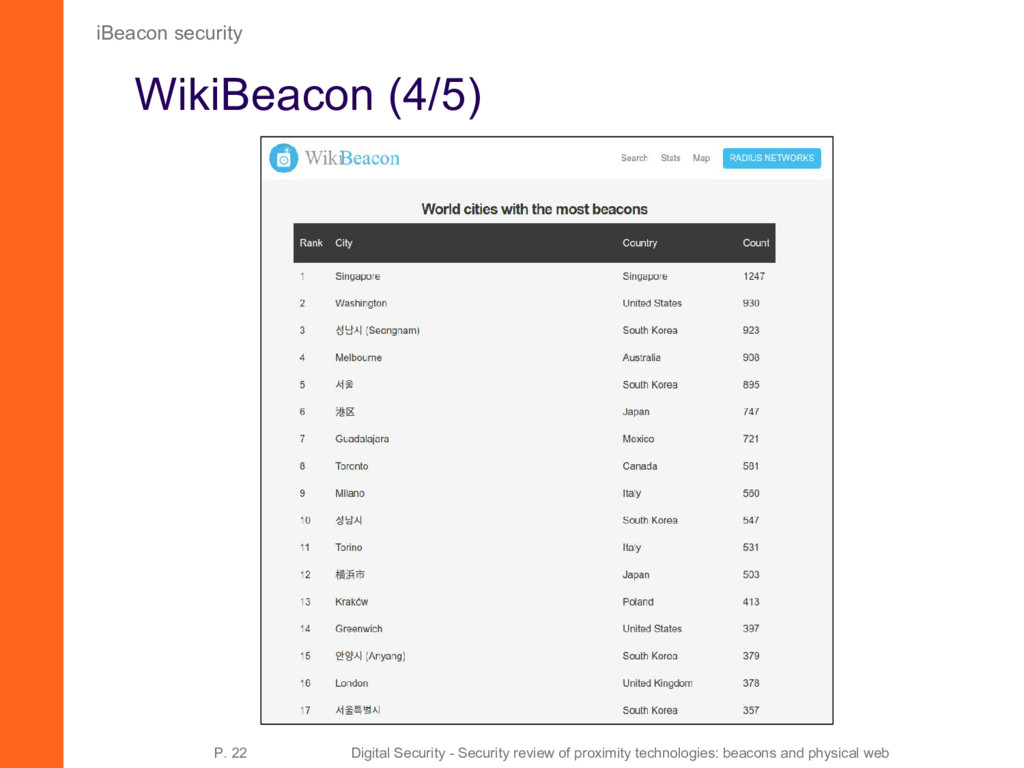 WikiBeacon (4/5) iBeacon security P. 22 Digital...