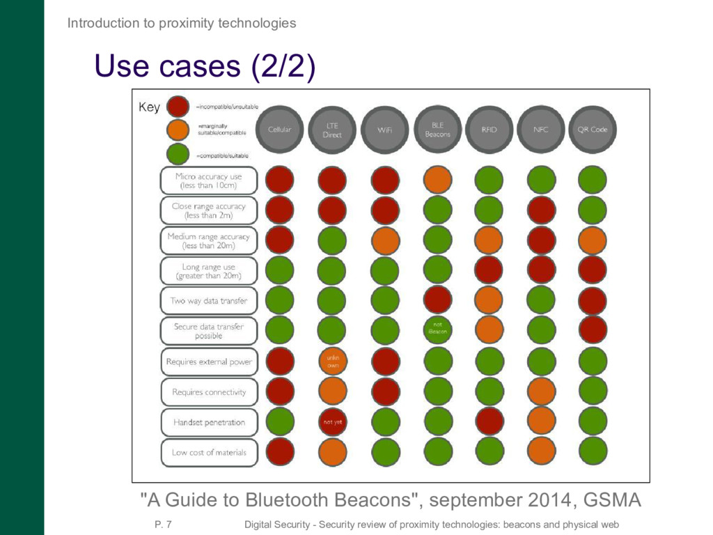 "Use cases (2/2) ""A Guide to Bluetooth Beacons"",..."