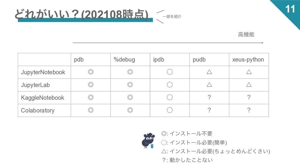 11 ͲΕ͕͍͍ʁ(202108) pdb %debug ipdb pudb xeus-p...