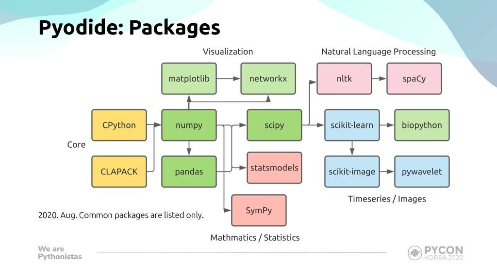 Pyodide: Packages 2020. Aug. Common packages ar...