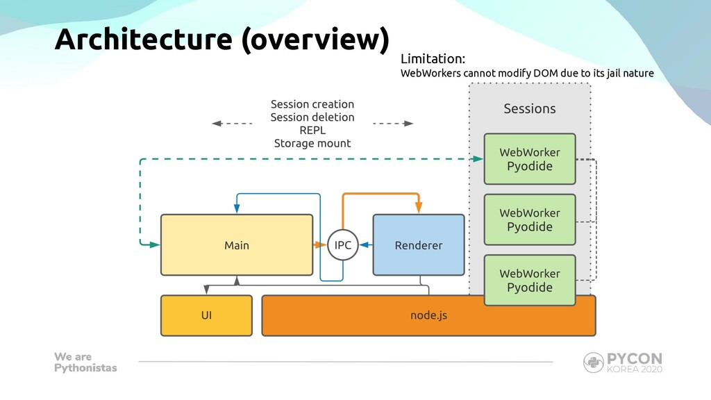 Architecture (overview) Limitation: WebWorkers ...