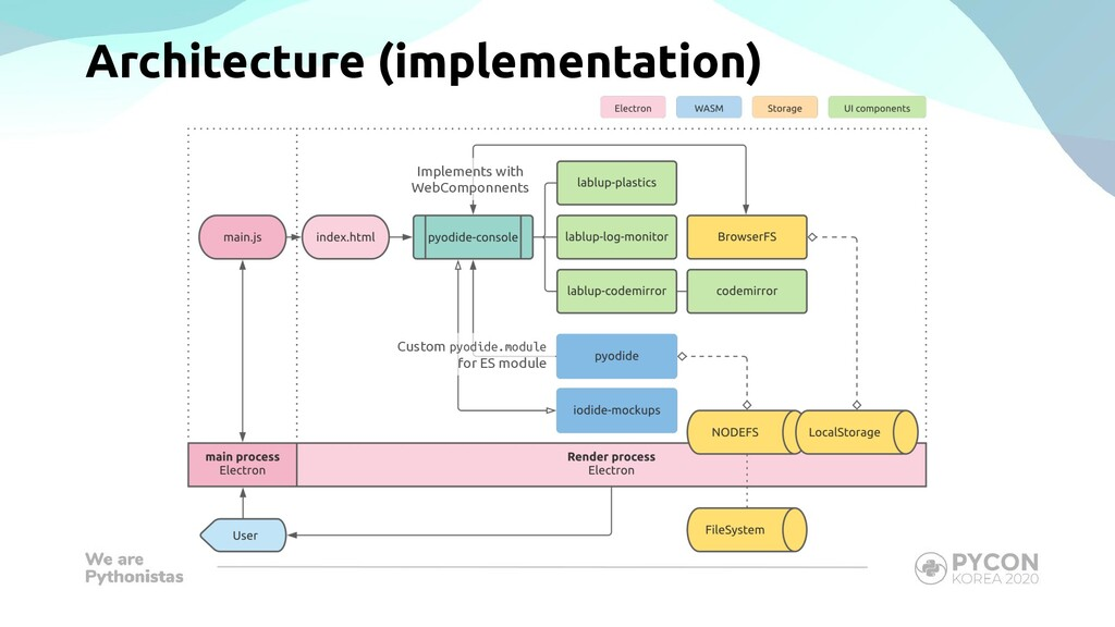 Architecture (implementation) Implements with W...