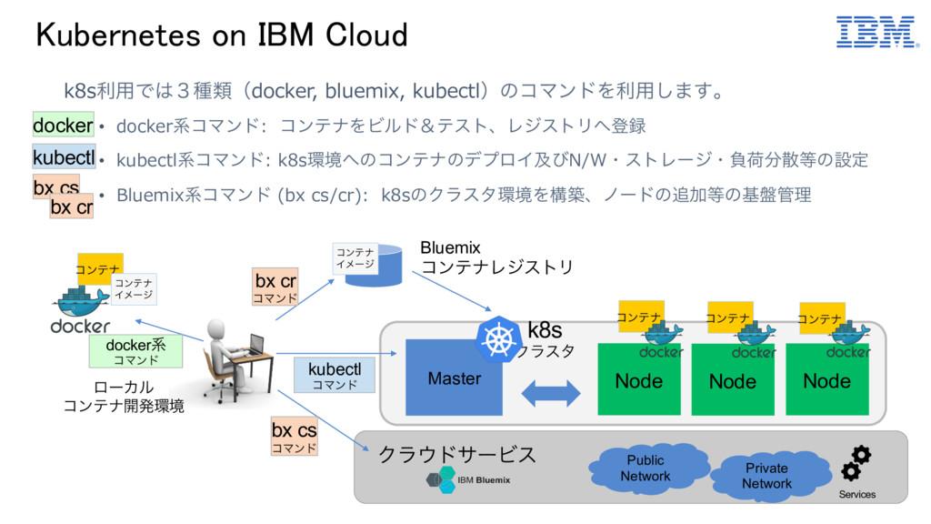 Kubernetes on IBM Cloud k8sར༻Ͱ̏छྨʢdocker, blue...