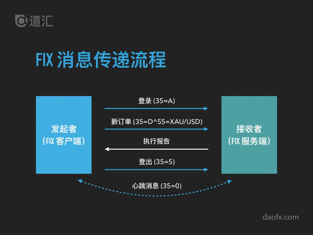daofx.com FIX 消息传递流程 发起者 (FIX 客户端) 接收者 (FIX 服务端...
