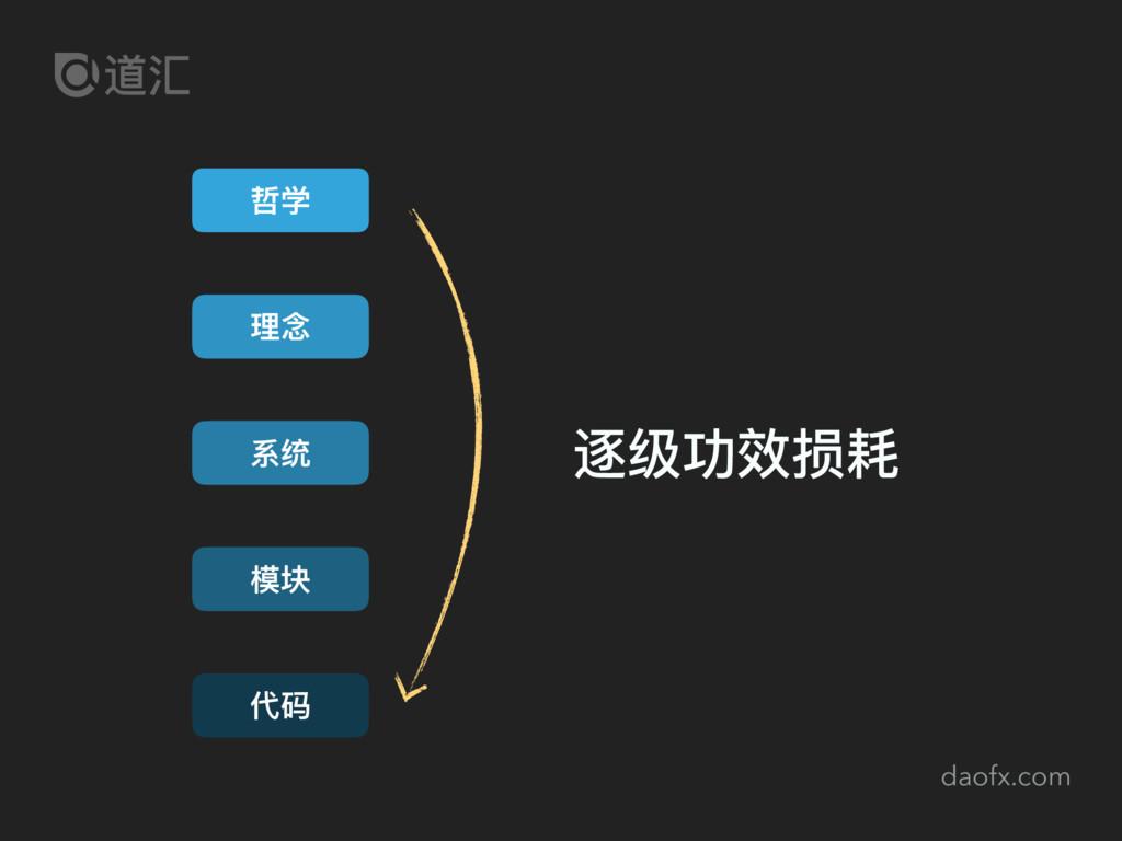 daofx.com 哲学 理理念 系统 代码 模块 逐级功效损耗